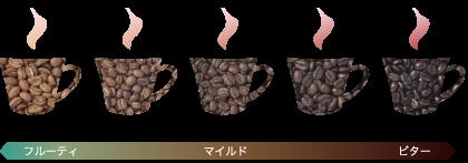 コーヒー 酸っぱい 珈琲 酸味 酸化